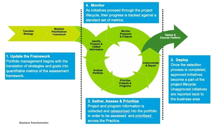 Business Transformation Cycle