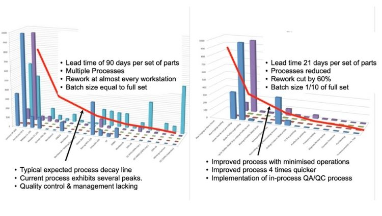 Excessive Processes Reduced Lead time reduced by a factor of three.