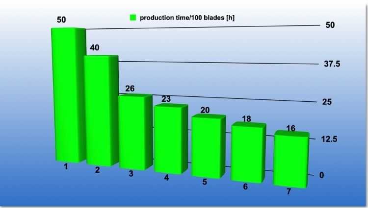 Lead time reduction