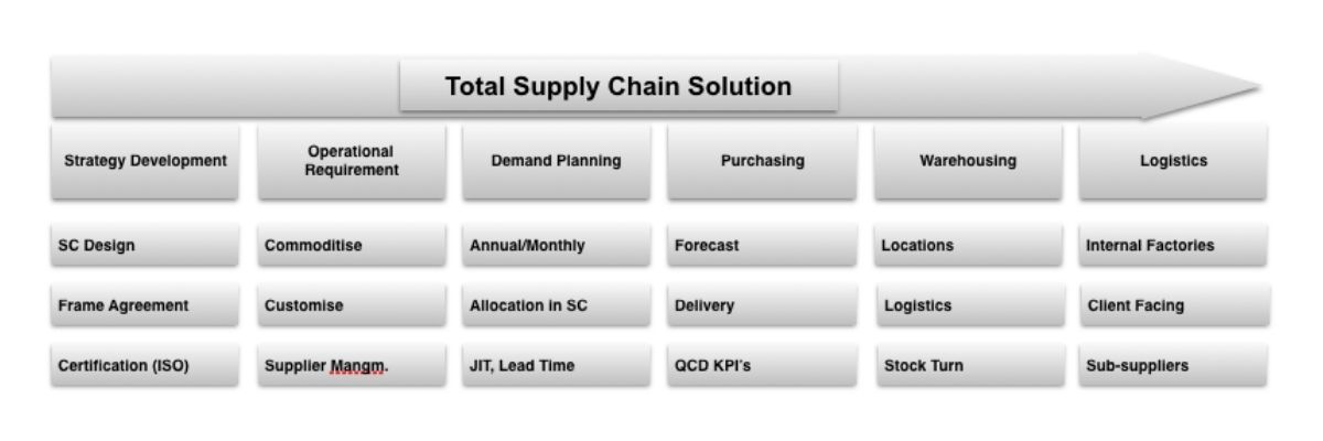 Total Supply Chain Solution
